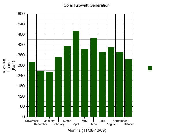 One year solar data 2009